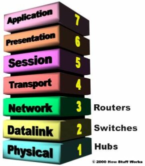 Layer 3 switches actually work at the Network layer.