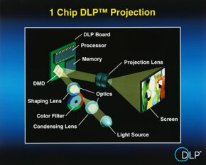 A DLP system using one DMD and a color wheel to provide color.