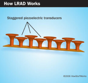 The LRAD has lots of transducers in a staggered arrangement.