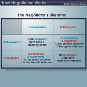 This table illustrates the options and possible outcomes of the Negotiator's Dilemma.