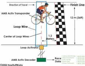 Technologies for timing Olympic cycling events