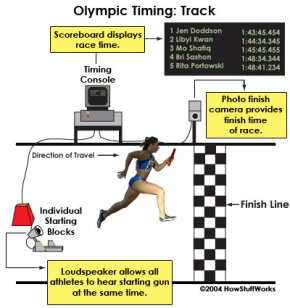 Technologies for timing Olympic track events