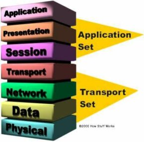 The seven layers of the OSI Reference Model