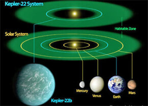Kepler-22's star system. Think we'll ever make it there?