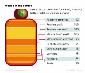Imagine a $100 bottle of perfume. Here's what that money pays for.