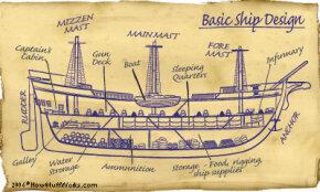 A basic ship design