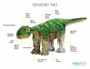 Pleo's sensory network