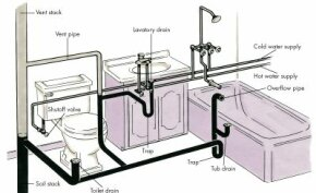 Your home's supply and drainage system must always be two distinct subsystems, with no overlapping. At the fixtures (bridges between the two systems), the air admitted by the vent stack and vent pipes keeps the traps sealed and prevents sewer gases from backing up through the drains. See more plumbing pictures.