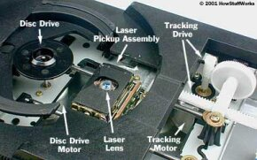 The basic parts of a compact-disc player
