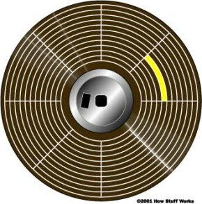 In the illustration above, you can see how the disk is divided into tracks (brown) and sectors (yellow).