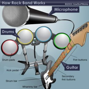 The Rock Band instruments