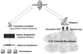 The receiver (modem) is a pivotal piece in the satellite Internet process.