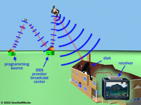 Satelliteservice providers gather video signals from programming sources and then beam the signals to an orbiting satellite. The satellite broadcasts the signals back down to Earth. Your satellite dish acts as an antenna, capturing the signal and sending it to your set-top box.
