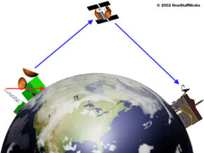 Satellites are higher in the sky than TV antennas, so they have a much larger line of sight range.