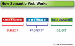 An RDF triple has a subject (Anakin Skywalker), an object (Luke Skywalker) and a property that unites the two.