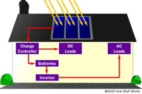 This simple schematic shows how a residential PV system will often take shape.