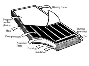 A basic solar collector system