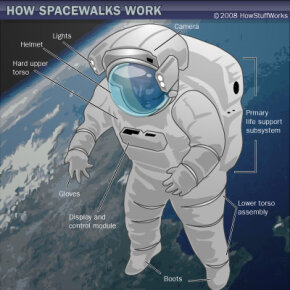 Space suit for spacewalks