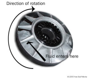 The stator sends the fluid returning from the turbine to the pump. This improves the efficiency of the torque converter. Note the spline, which is connected to a one-way clutch inside the stator.