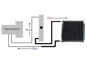 Above is a diagram showing a transmission cooler mounted behind a radiator. Choosing the right kind of transmission cooler can make all the difference in your engine's performance.