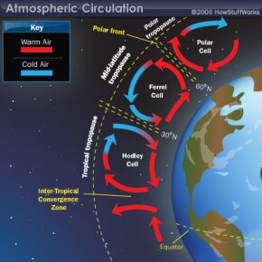 Global weather circulation