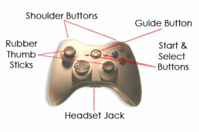 ©2005 HowStuffWorks The new Xbox 360 controller is a familiar