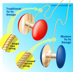 "In the original yo-yo design, the string was secured to the axle. In the modern design, the string is only looped around the axle, allowing the yo-yo to ""sleep."""