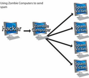 Crackers sometimes turn unsuspecting victims' computers into zombie computers to spread e-mail across the world. E-mail recipients usually can't trace the e-mail back to its source.