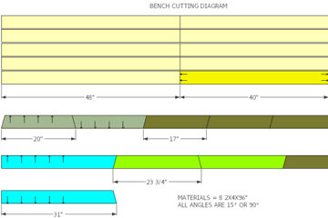 This diagram shows the different lengths the wood must be sawn. At the top are the four 8-foot (96 inch) lengths which have been cut in half to 48 inches, followed by one (in bright yellow) that has been cut to 40 inches, as well as a 48 inch length.