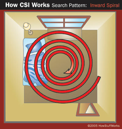 Inward spiral search pattern