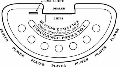 The standard table layout for blackjack