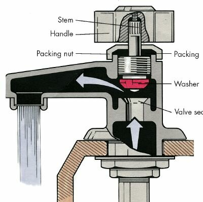 A typical compression-type stem faucet is closed by a washer when the handle is turned. Most leaks are caused by faulty washers.