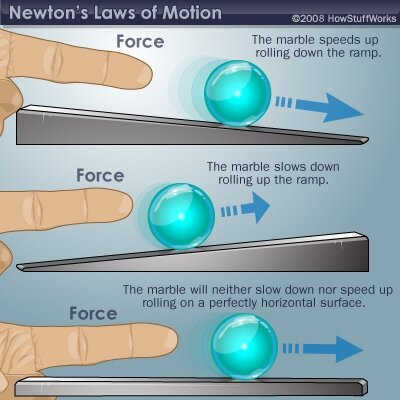 According to Newton's first law, the marble on that bottom ramp should just keep going. And going.