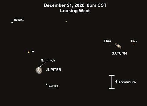 Jupiter-Saturn conjunction