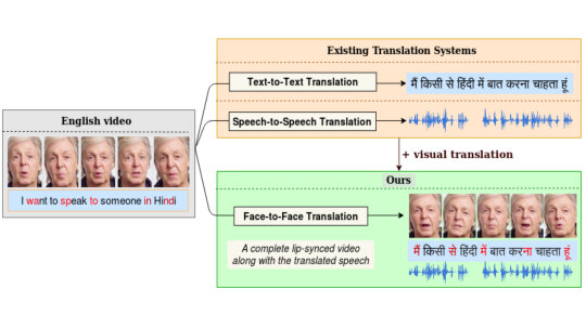 Video Software System Syncs Lips to Other Languages