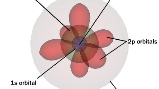 How Atoms Work