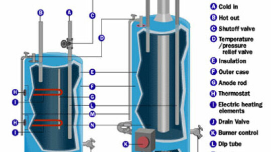 How Water Heaters Work