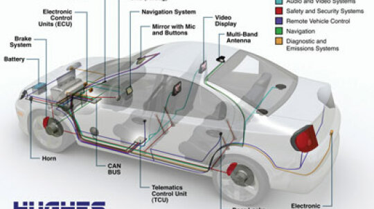 How the Hughes Telematics Device Works