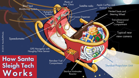 How Santa's Sleigh Works