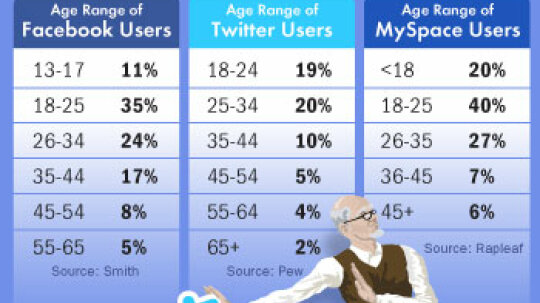 Are you too old for social networking?