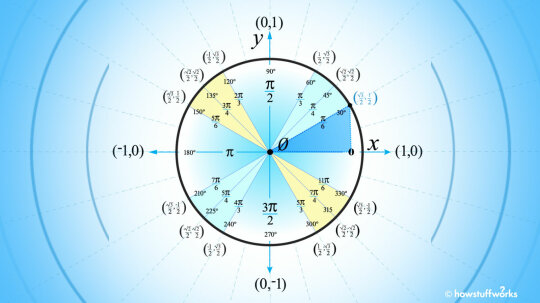 How to Use the Unit Circle in Trig