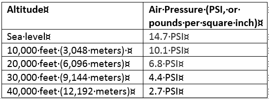 Altitude and Air Pressure