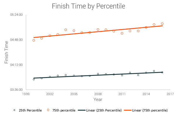 finish time percentiles for American runners