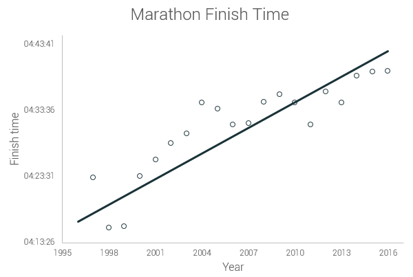 graph of American runners' finishing times over the year