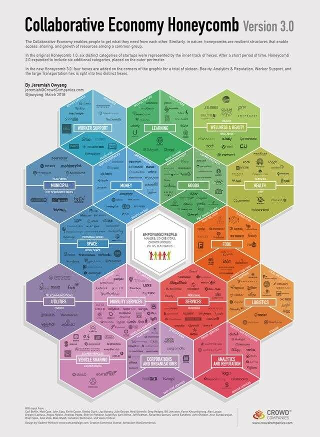 Collaborative Economy Honeycomb by Crowd Companies