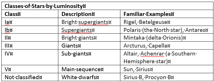 Table of classes of stars by luminosity
