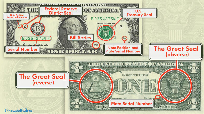 Illustration of U.S. $1 bill symbols