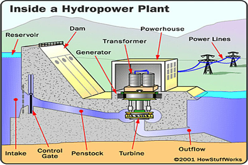 You can see all the parts of a typical hydropower plant in this illustration, including the penstock pipes. © HowStuffWorks