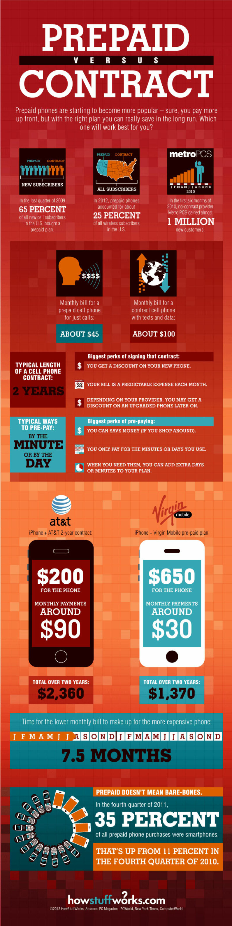 graph prepaid veresus contract phones