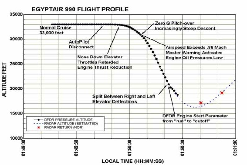 This graph of the EgyptAir Boeing 767 flight drawn up by the U.S. National Transportation Safety Board shows some key moments before the plane crash. © Ron Sachs/CNP/Sygma/Corbis